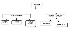 isomer-c4h10